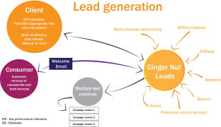 Lead Generation - Product Card